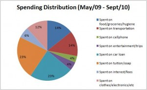 Spending distribution (May '09 - Sept '10)