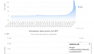 Simulation for BTC from 2011