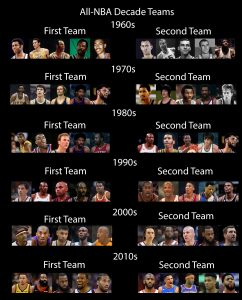 NBA All Decade Teams